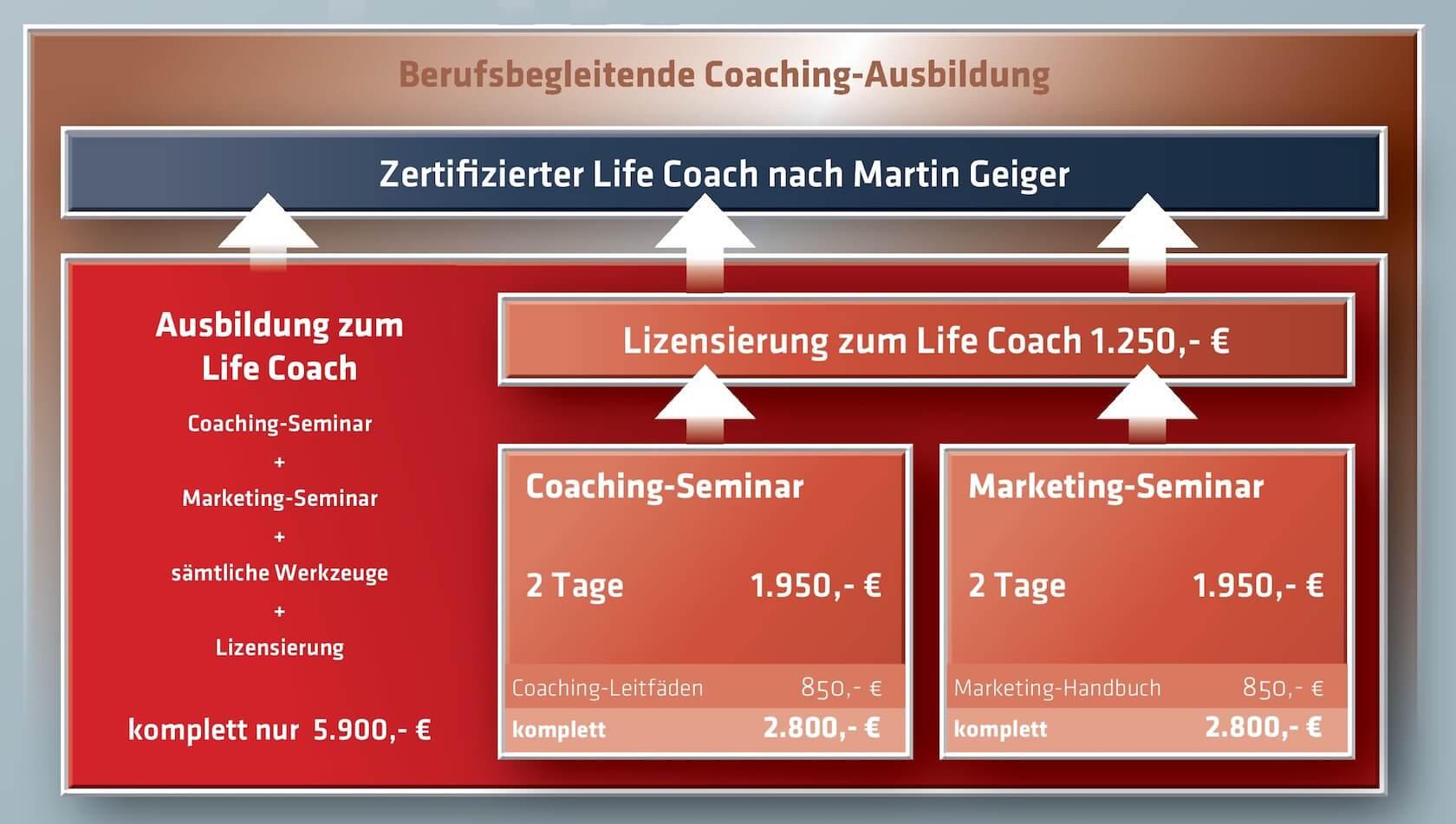 Martin Geiger - Berufsbegleitende Coaching-Ausbildung